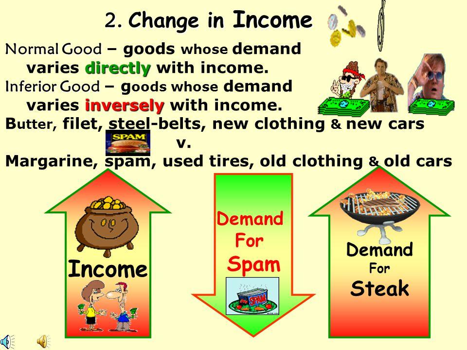 Income 2. Change in Income Spam Steak Demand For Demand