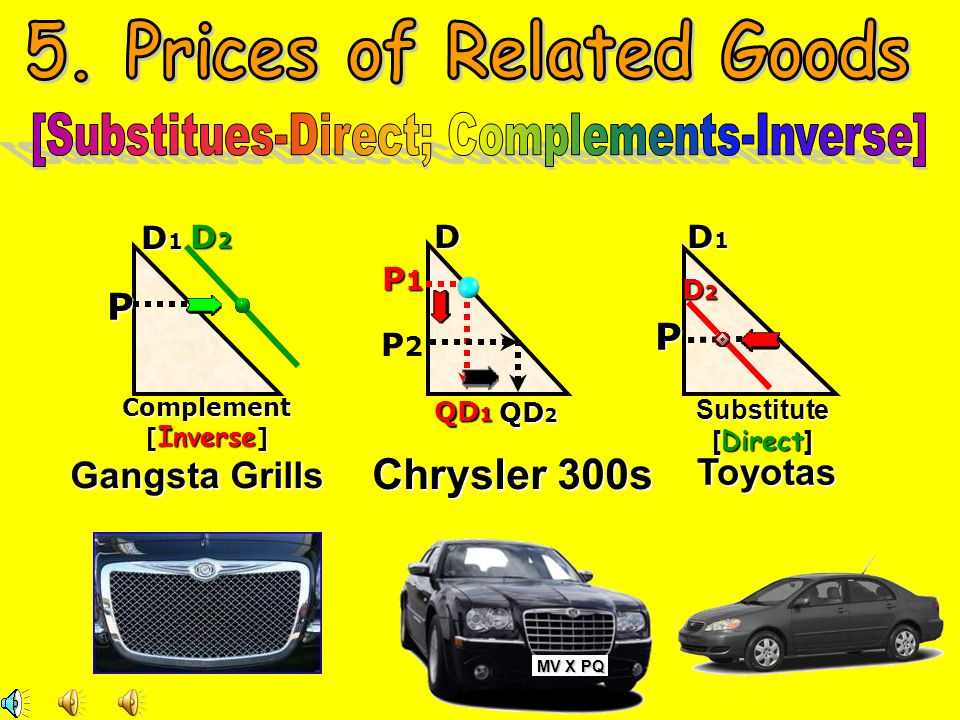 5. Prices of Related Goods [Substitues-Direct; Complements-Inverse]