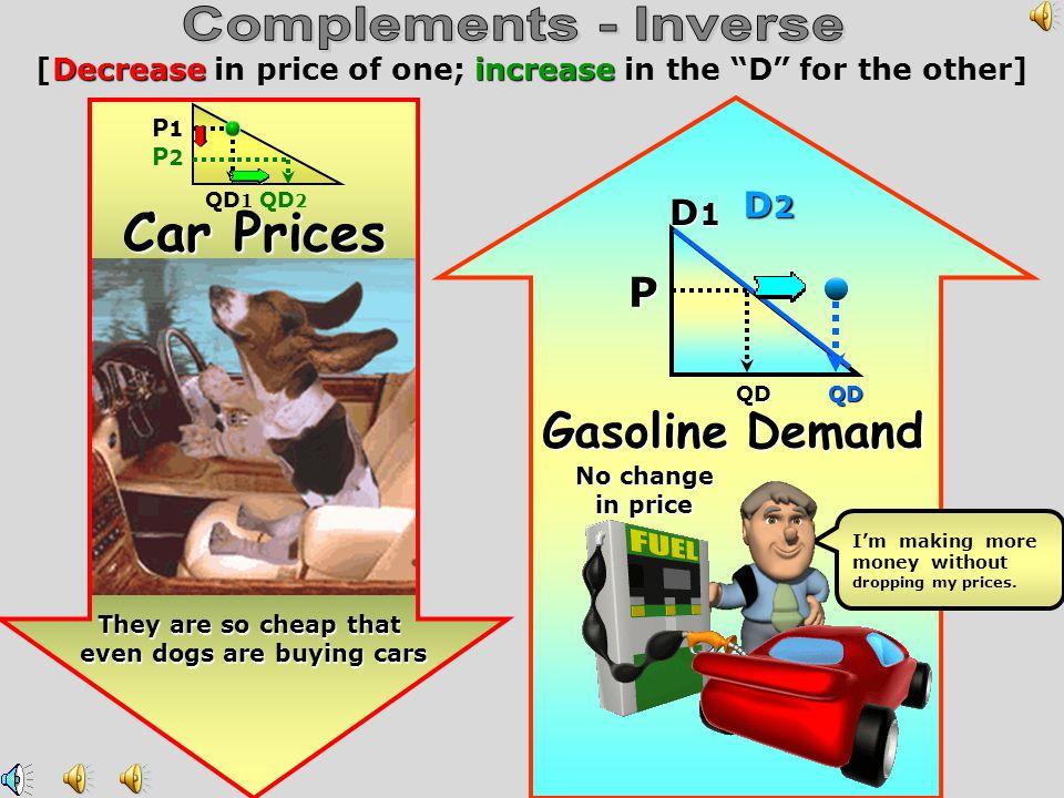 Complements - Inverse Car Prices Gasoline Demand P D2 D1