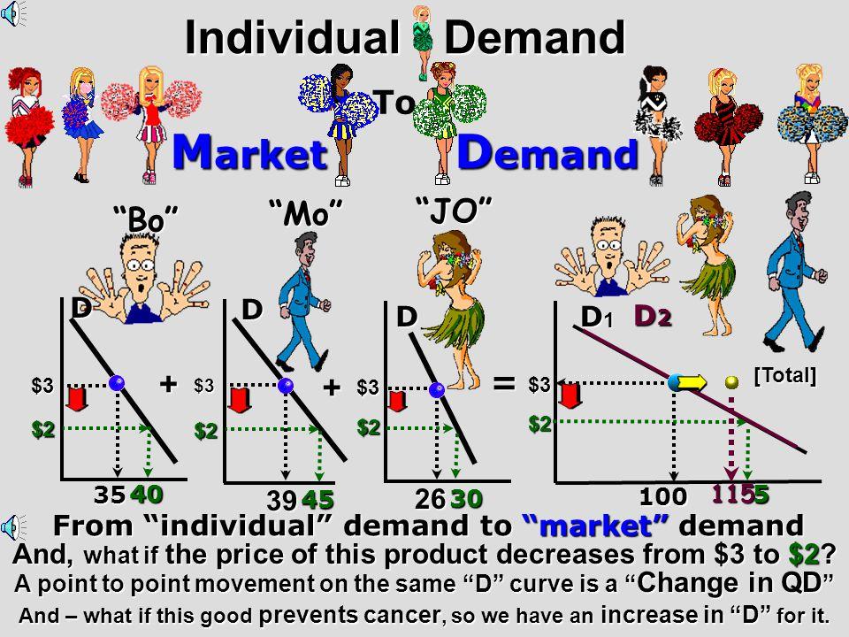 Individual Demand Market Demand To JO Mo Bo + = + D D D D2 D 26