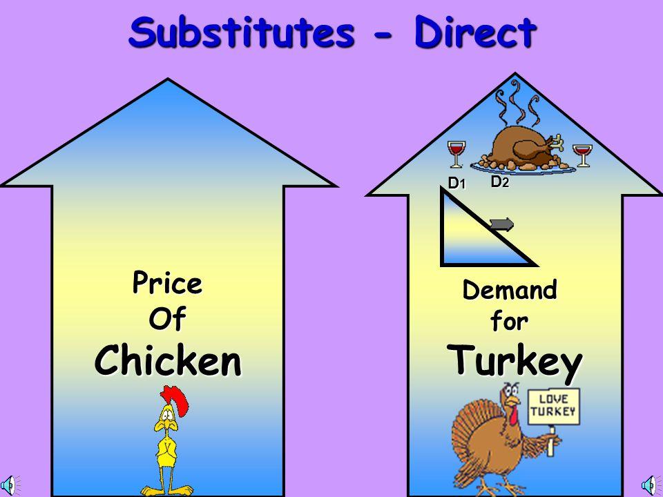Substitutes - Direct Turkey Chicken