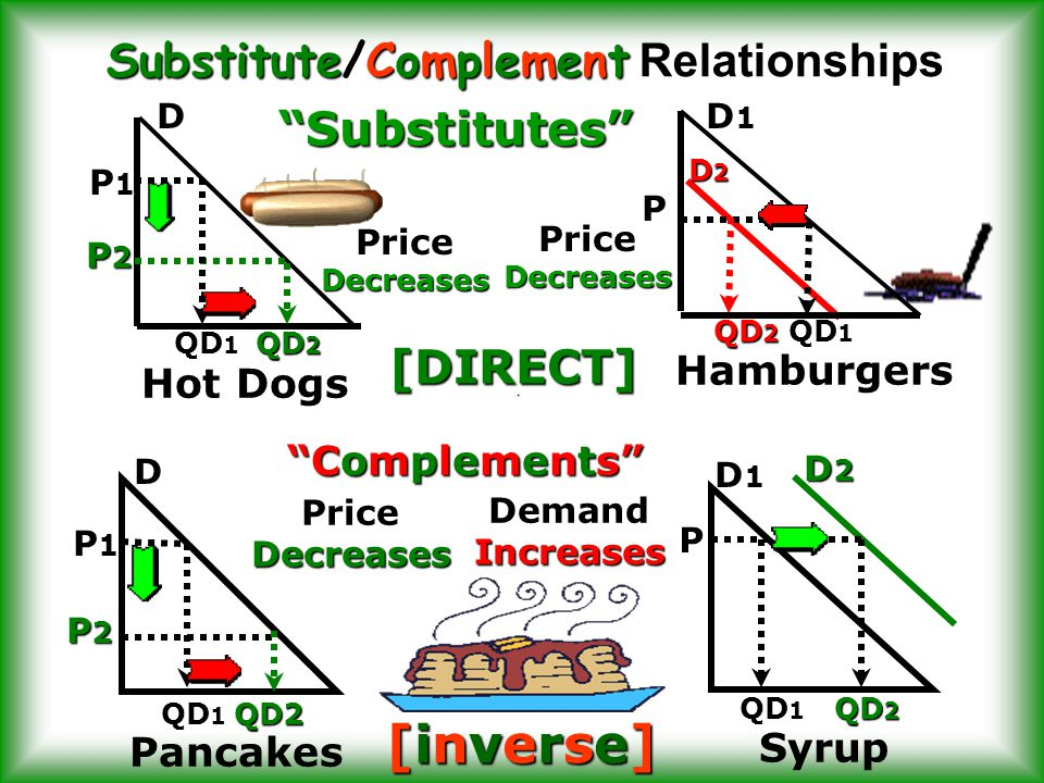 Substitute/Complement Relationships