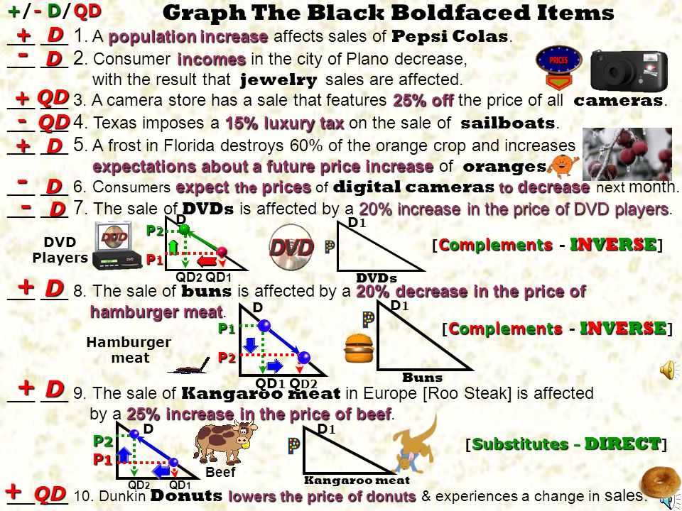 Graph The Black Boldfaced Items