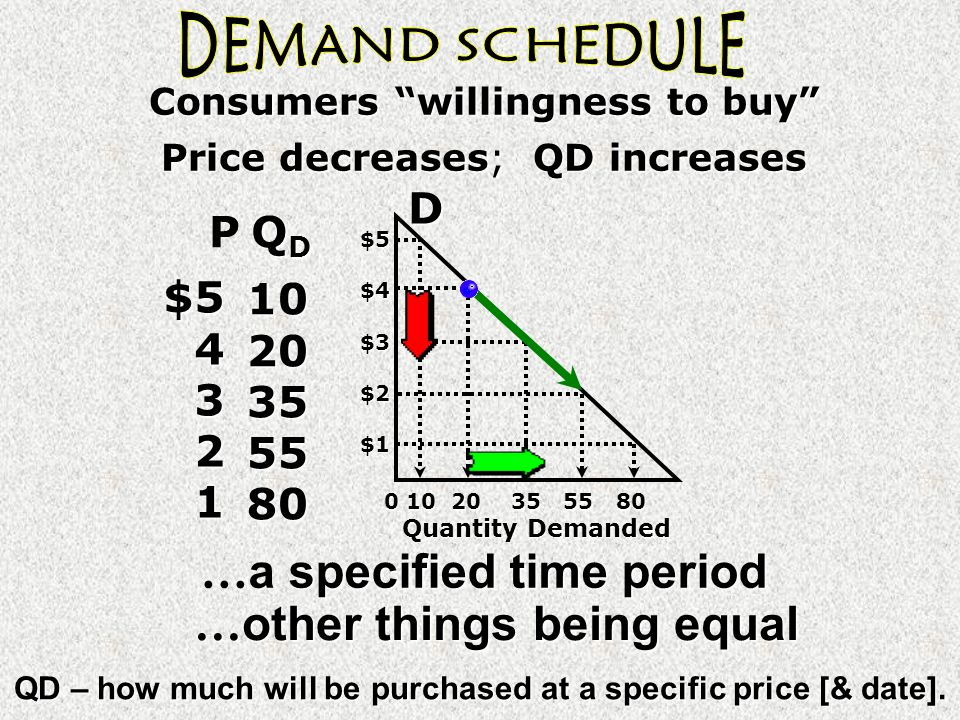 QD – how much will be purchased at a specific price [& date].