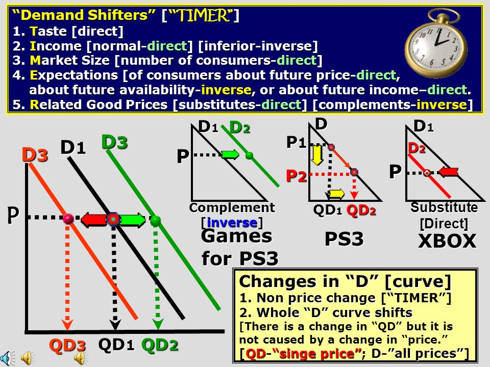P D1 D3 D3 P P Games for PS3 PS3 XBOX D D1 D2 D1 P1 P2