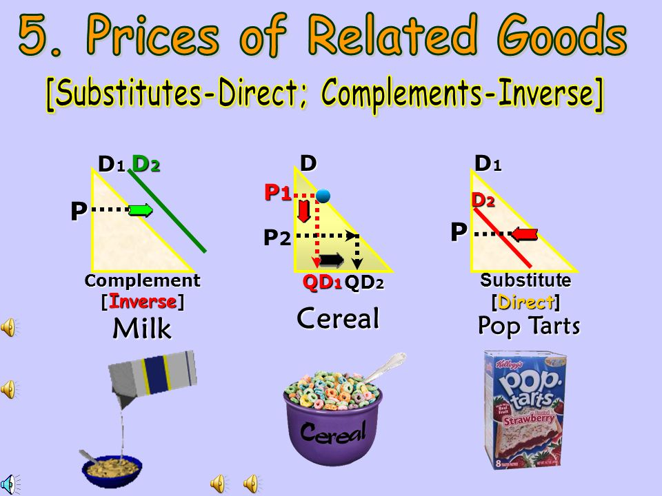 5. Prices of Related Goods [Substitutes-Direct; Complements-Inverse]
