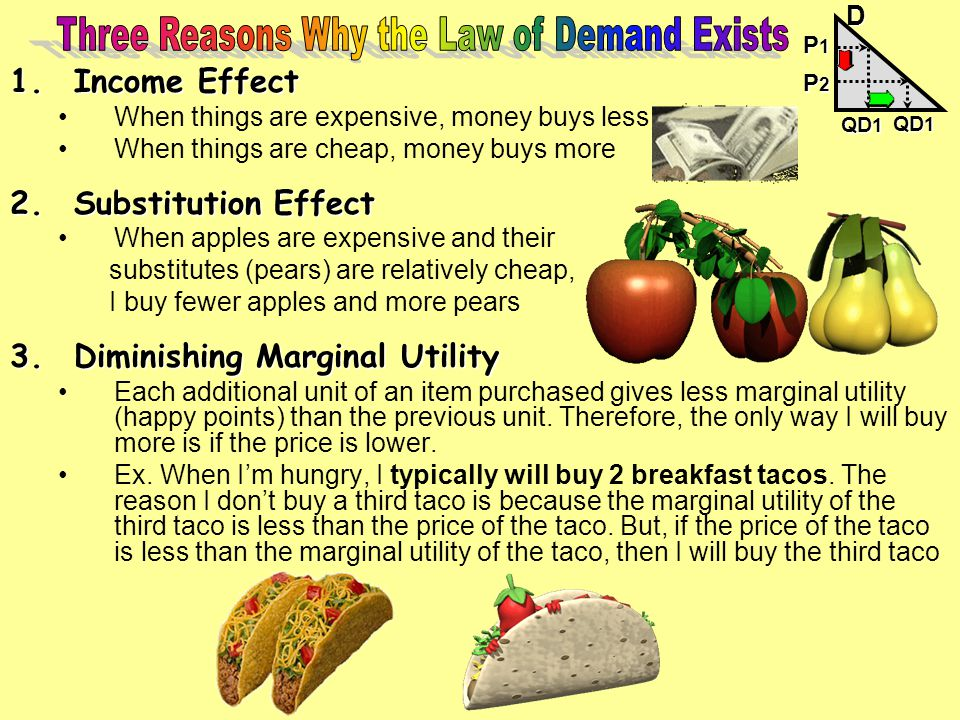 Three Reasons Why the Law of Demand Exists