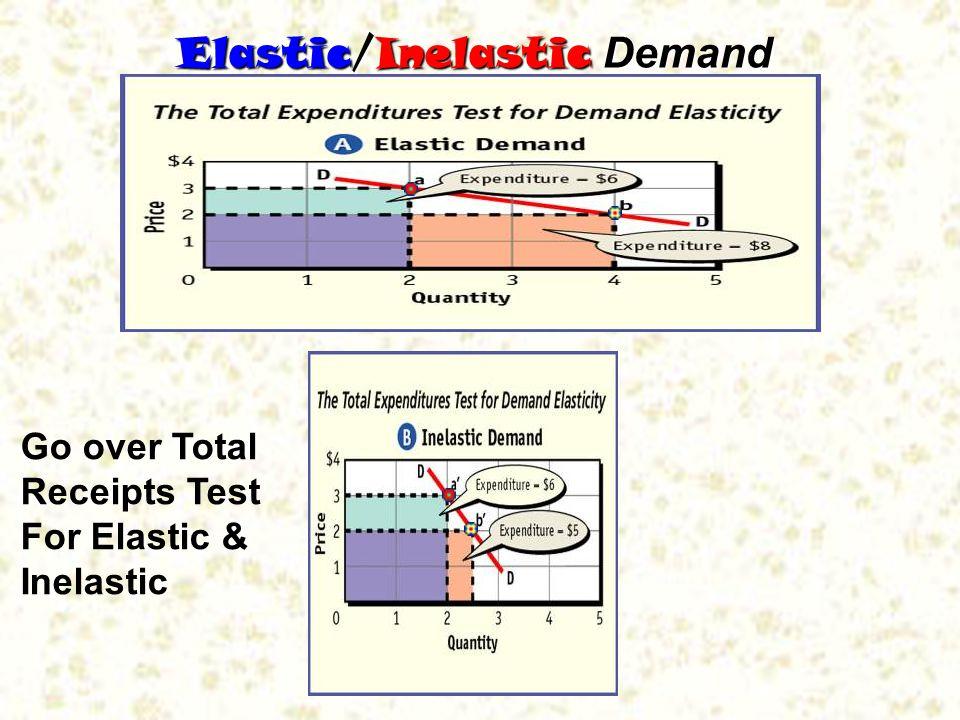 Elastic/Inelastic Demand