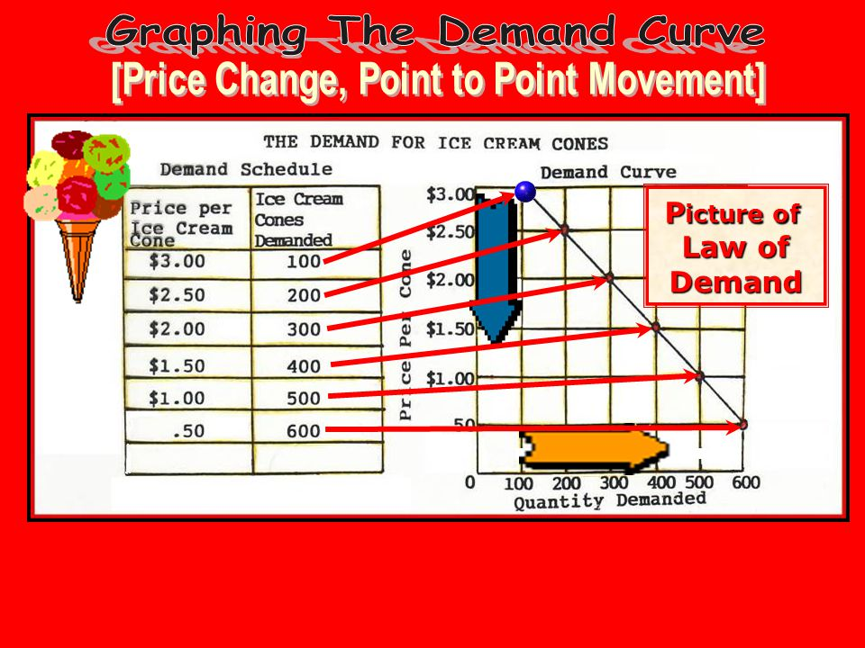 Graphing The Demand Curve [Price Change, Point to Point Movement]