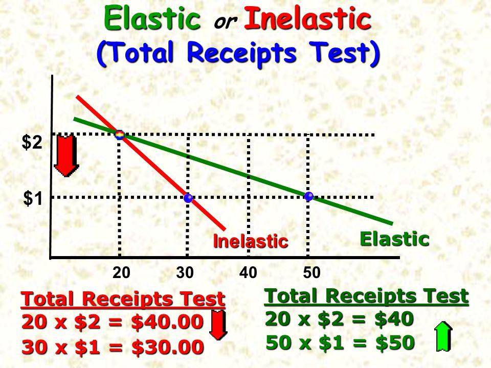 Elastic or Inelastic (Total Receipts Test)