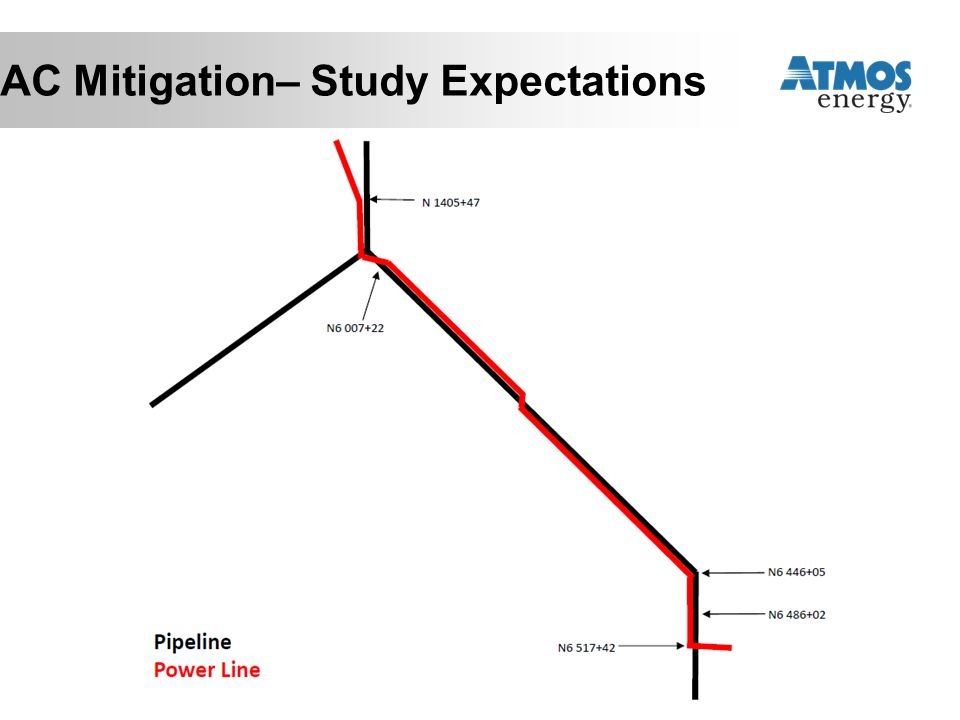 AC Mitigation– Study Expectations
