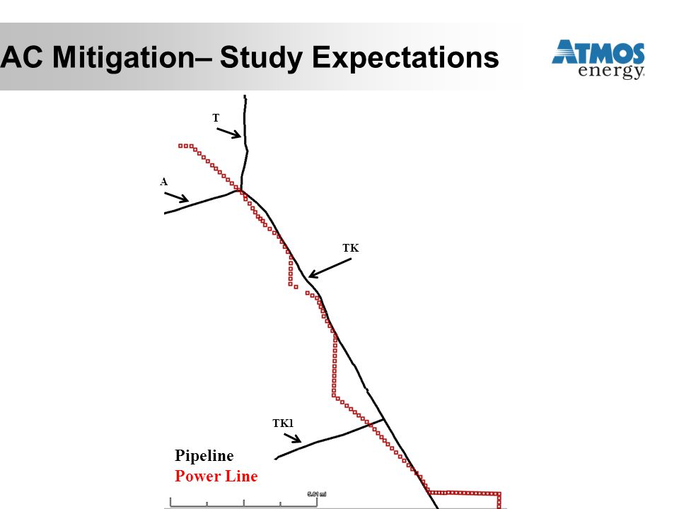 AC Mitigation– Study Expectations