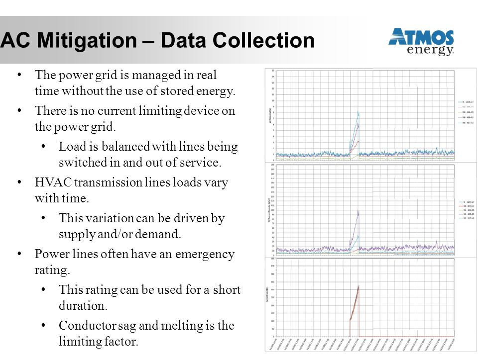 AC Mitigation – Data Collection