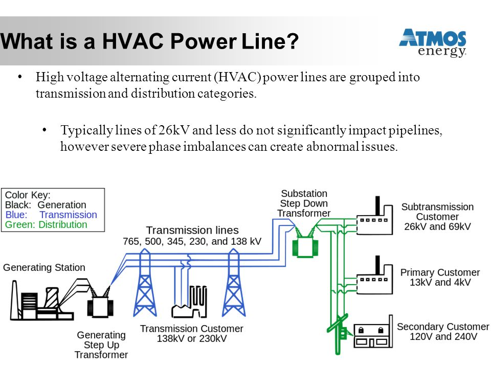 What is a HVAC Power Line
