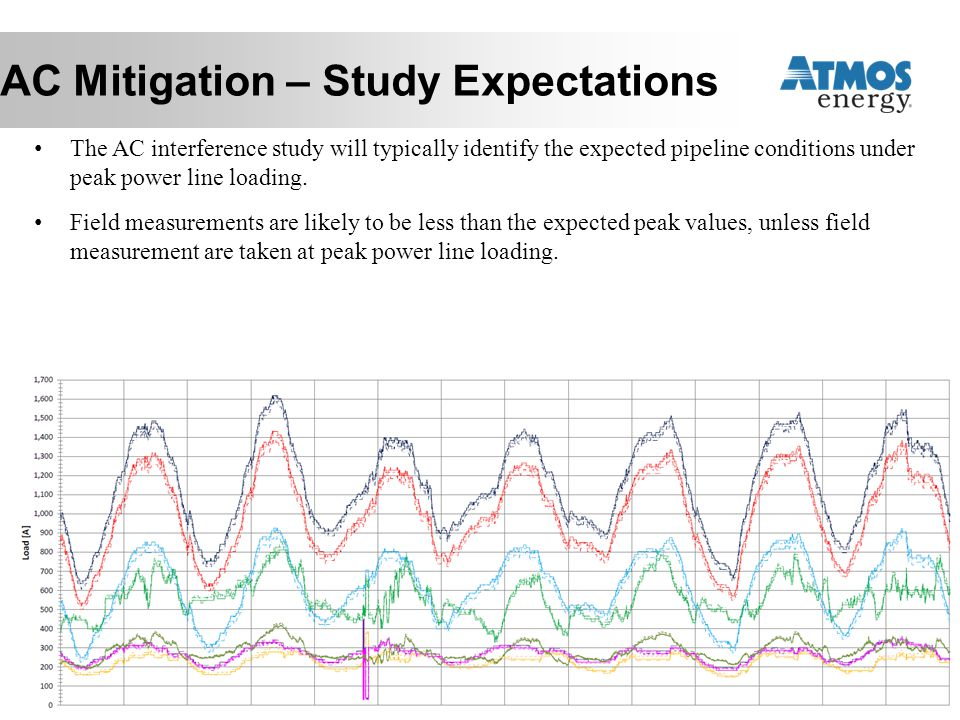 AC Mitigation – Study Expectations