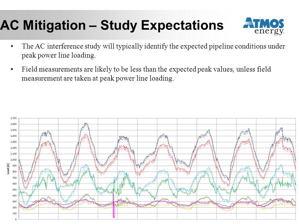 AC Mitigation – Study Expectations