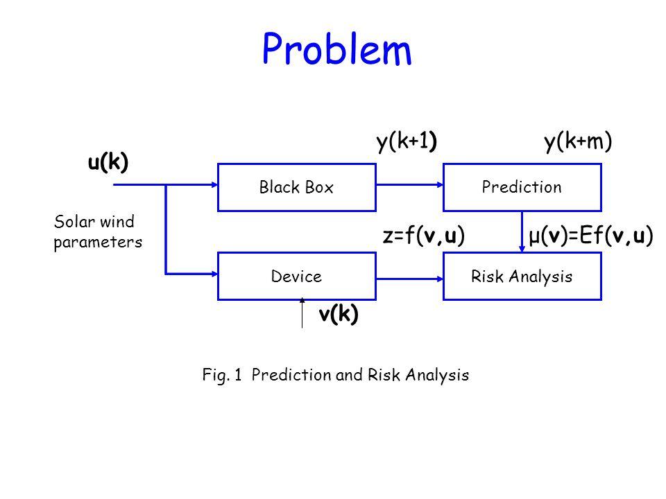 Problem y(k+1) y(k+m) u(k) z=f(v,u) μ(v)=Ef(v,u) v(k) Black Box