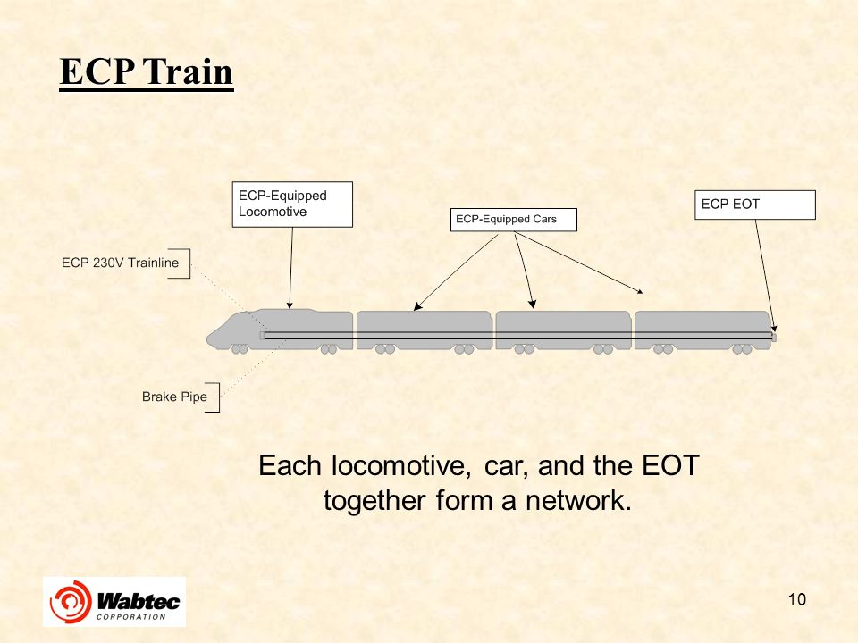 Each locomotive, car, and the EOT together form a network.
