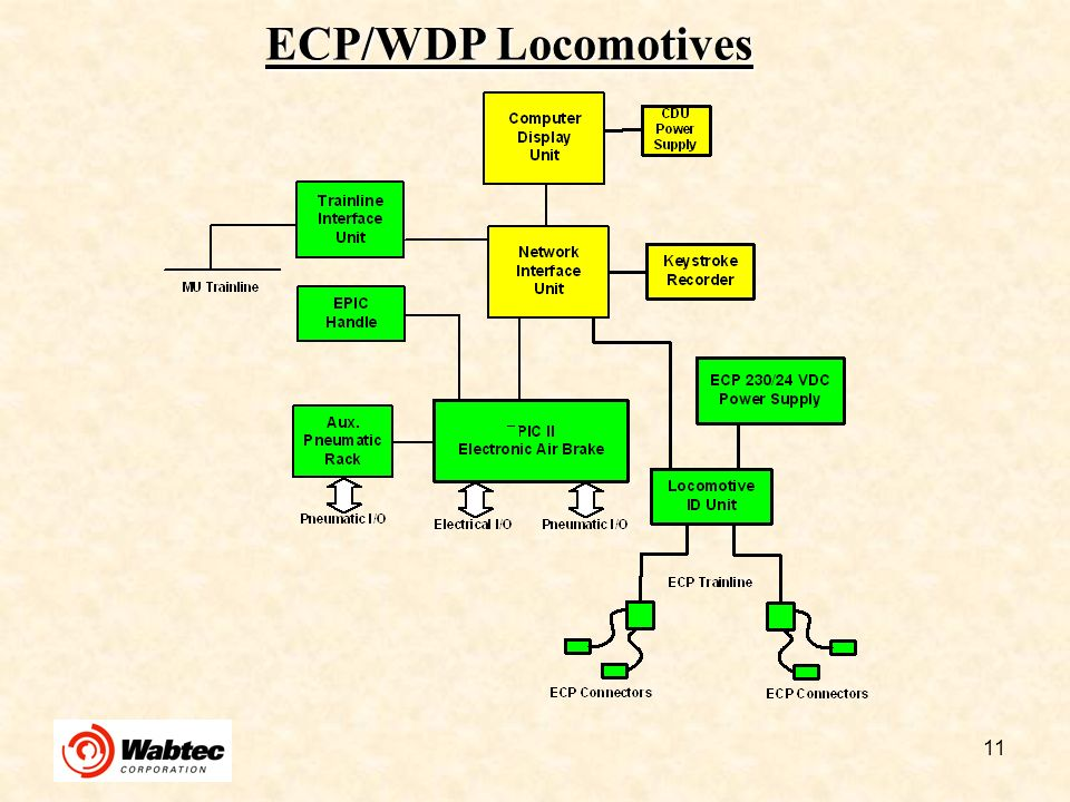 ECP/WDP Locomotives