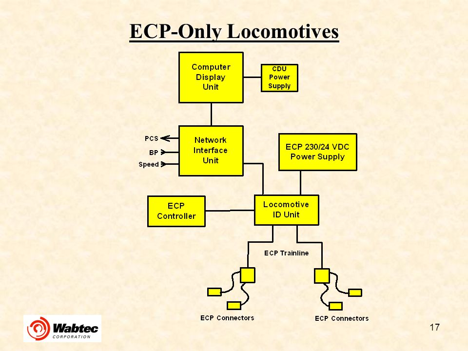 ECP-Only Locomotives