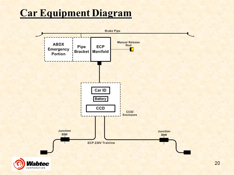 Car Equipment Diagram