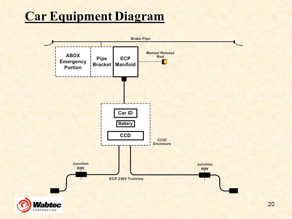 Car Equipment Diagram