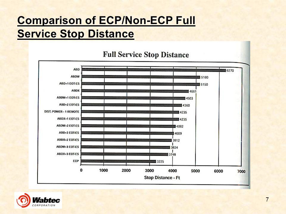 Comparison of ECP/Non-ECP Full Service Stop Distance