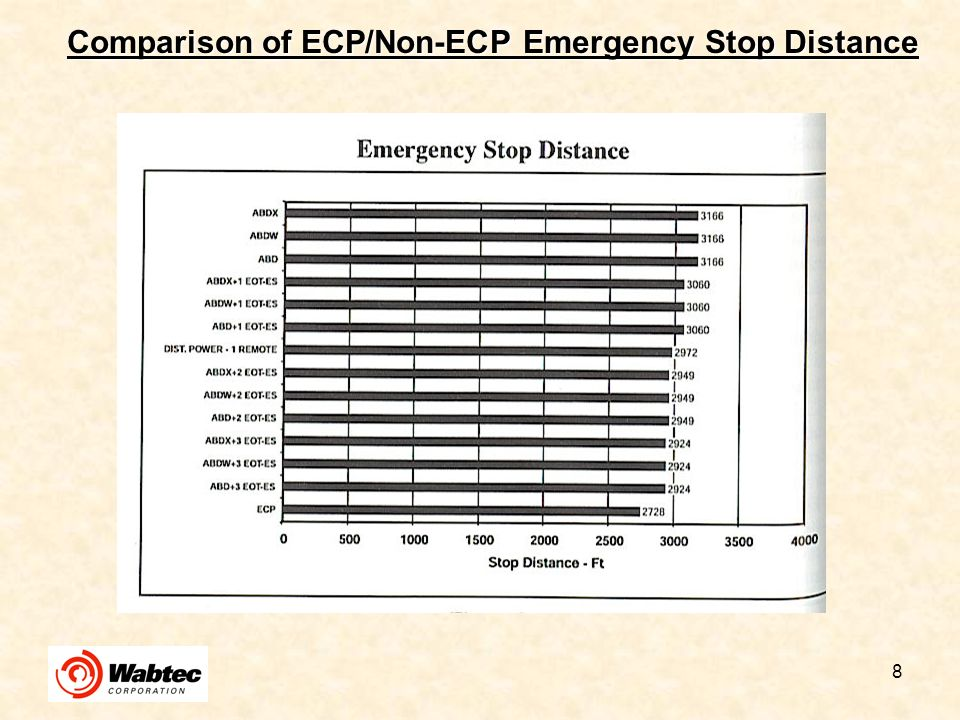 Comparison of ECP/Non-ECP Emergency Stop Distance