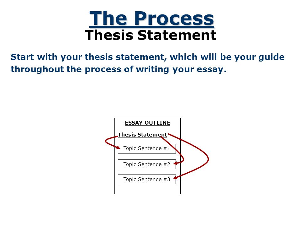 Written Essay Papers An Example Of A Thesis Statement Sentence Domov Persuasive Essay Prompts Persuasive  Essay Prompts Essay Writing Good Synthesis Essay Topics also Essay About Healthy Diet How To Write An Ap Essay Essays Writer Website Uk Good Persuasive  What Is A Synthesis Essay