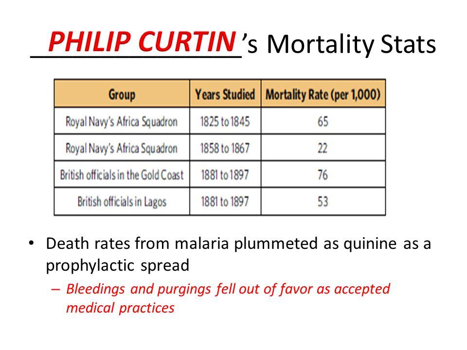 _______________'s Mortality Stats