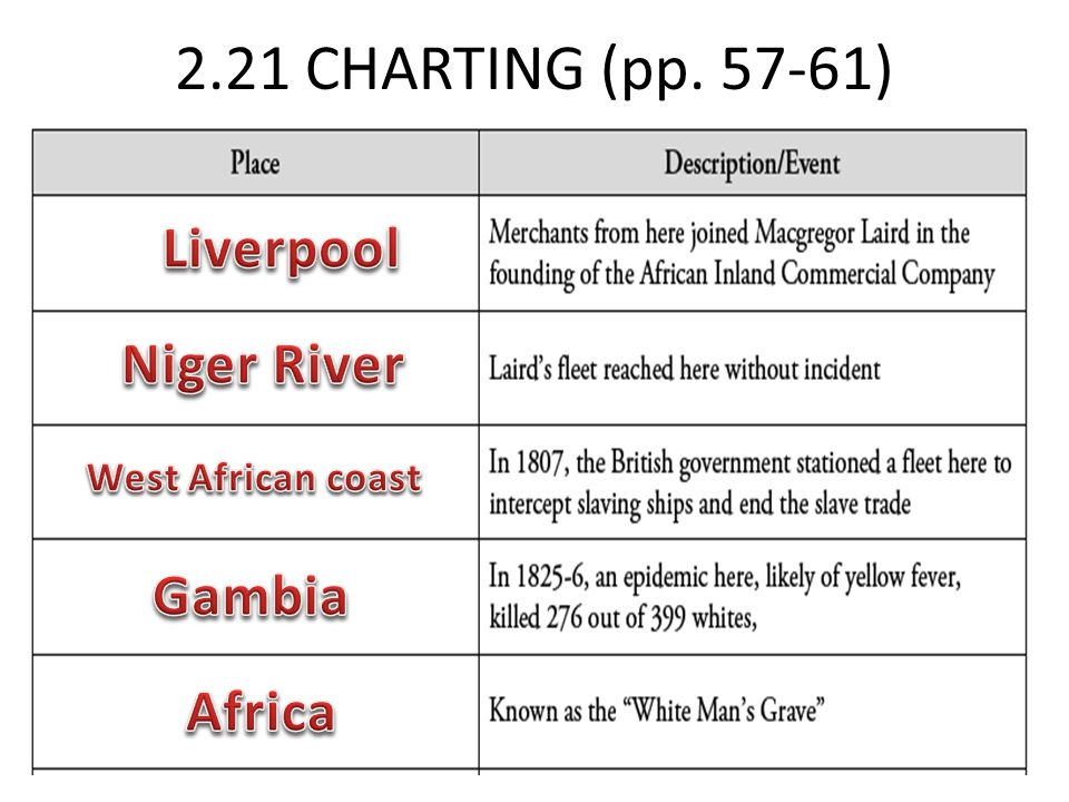 2.21 CHARTING (pp. 57-61) Liverpool Niger River Gambia Africa