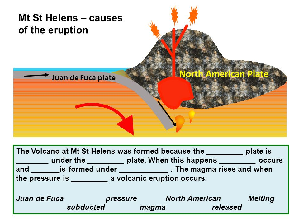 Mt St Helens – causes of the eruption