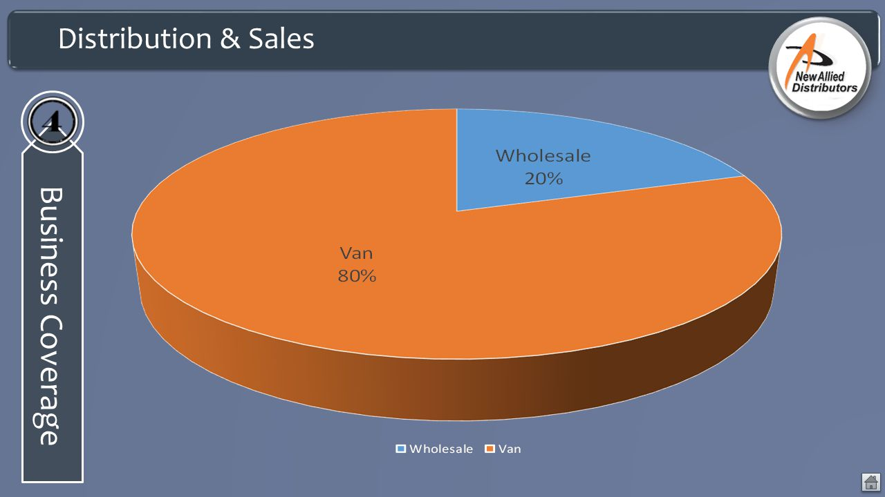 Distribution & Sales Business Coverage