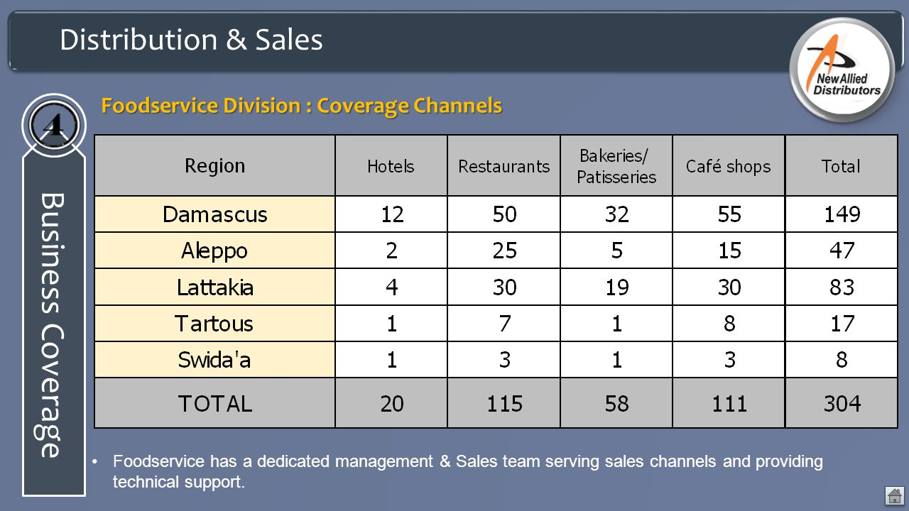 Business Coverage Distribution & Sales