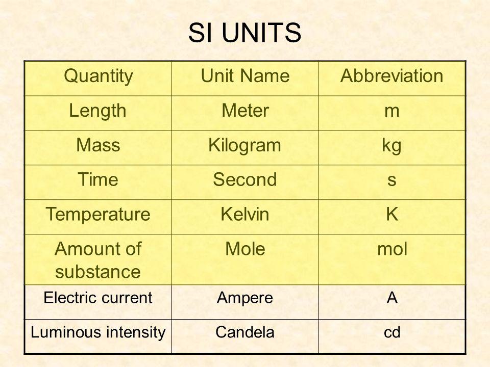 SI UNITS Quantity Unit Name Abbreviation Length Meter m Mass Kilogram