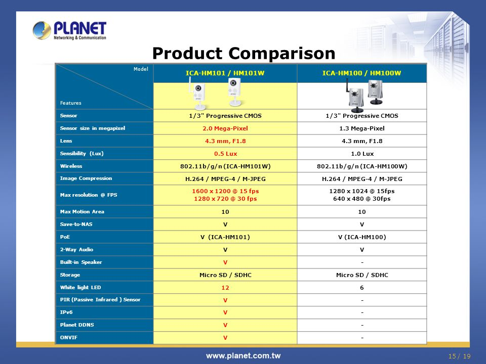 Product Comparison ICA-HM101 / HM101W ICA-HM100 / HM100W