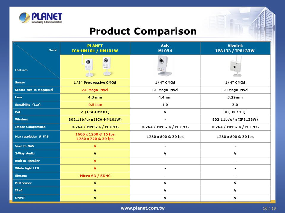 Product Comparison PLANET ICA-HM101 / HM101W Axis M1054 Vivotek