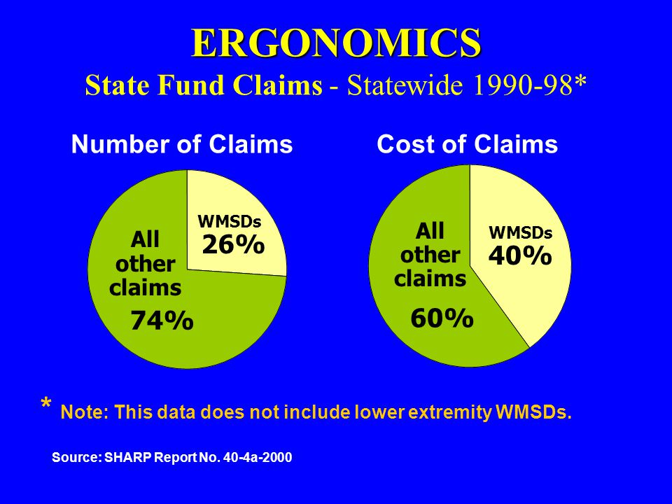 ERGONOMICS State Fund Claims - Statewide 1990-98*