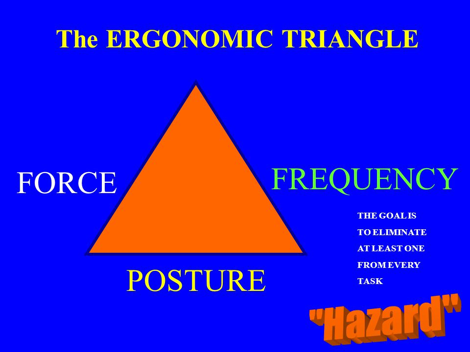 FREQUENCY FORCE POSTURE The ERGONOMIC TRIANGLE Hazard THE GOAL IS