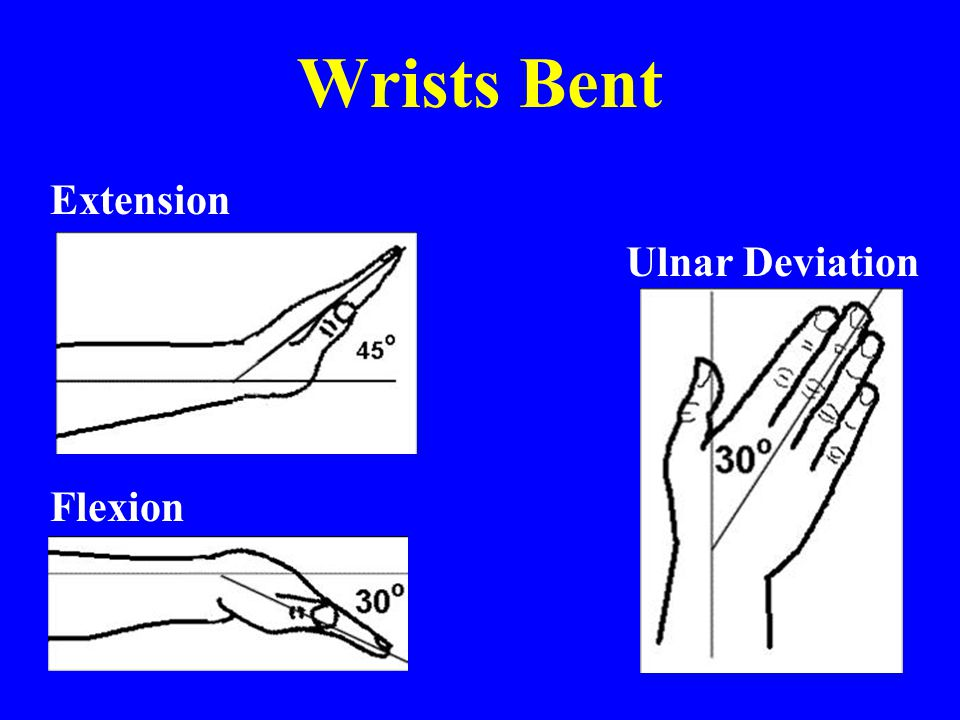 Wrists Bent Extension Ulnar Deviation Flexion