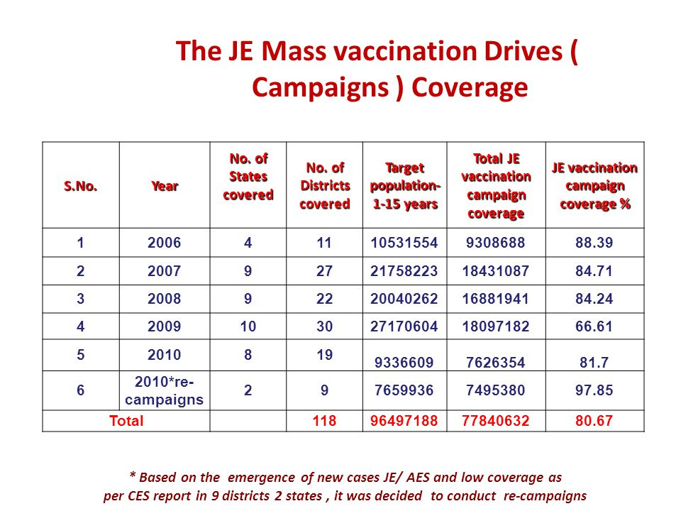 The JE Mass vaccination Drives ( Campaigns ) Coverage
