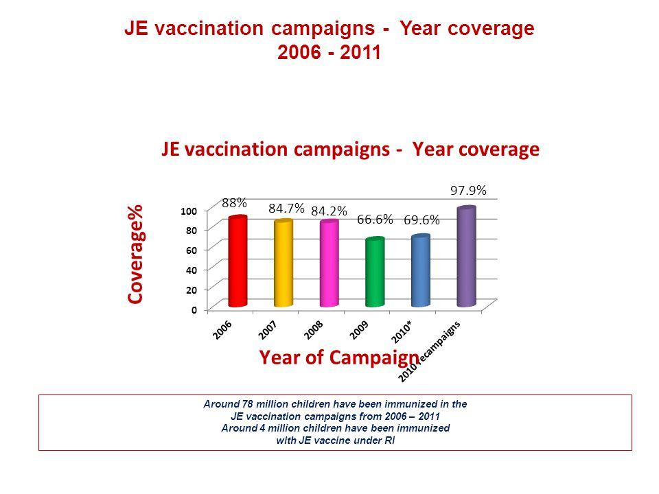 JE vaccination campaigns - Year coverage 2006 - 2011