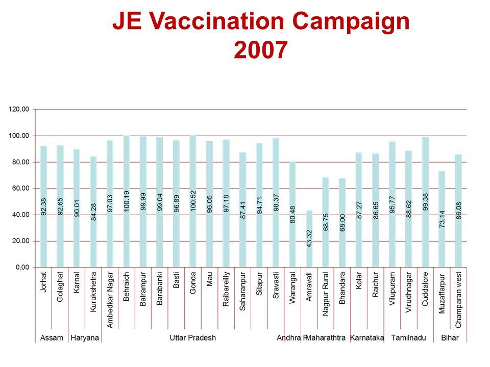 JE Vaccination Campaign 2007