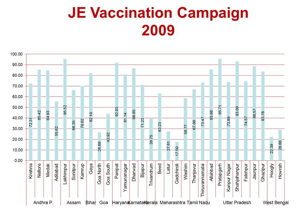JE Vaccination Campaign 2009