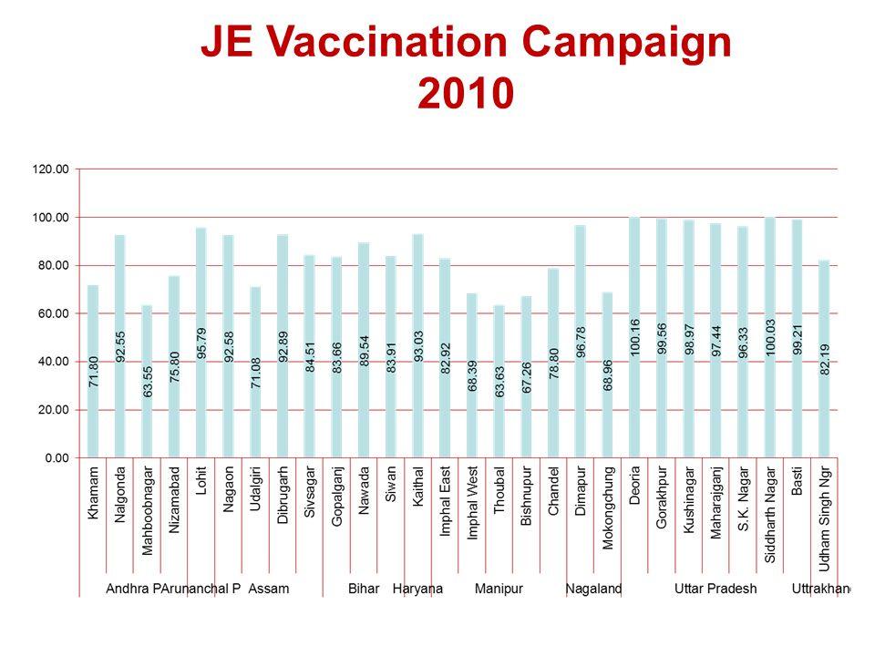 JE Vaccination Campaign 2010