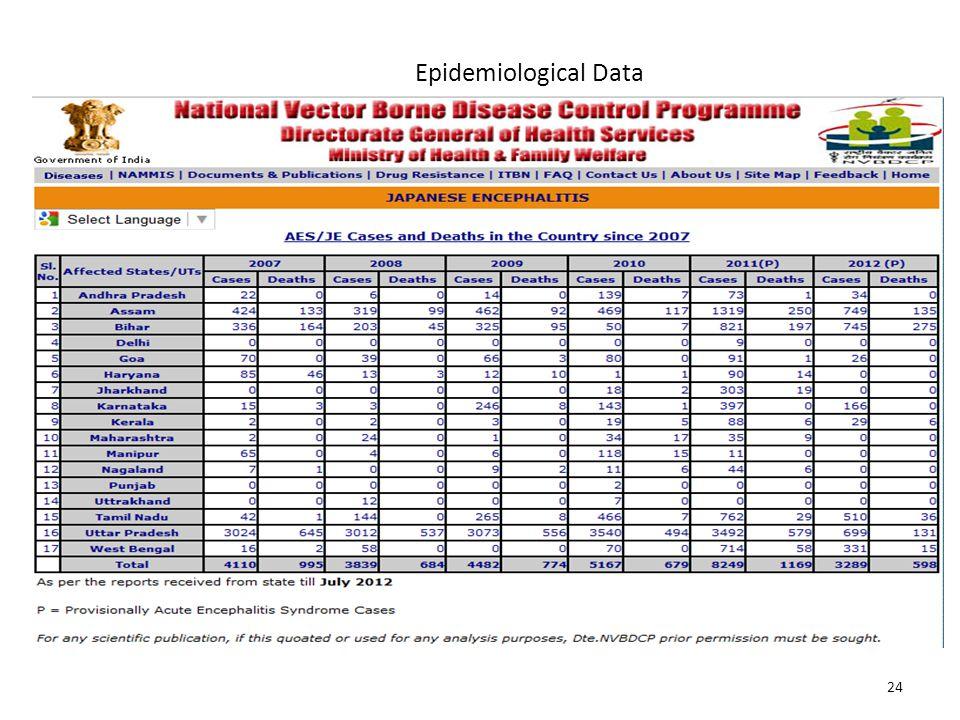 Epidemiological Data