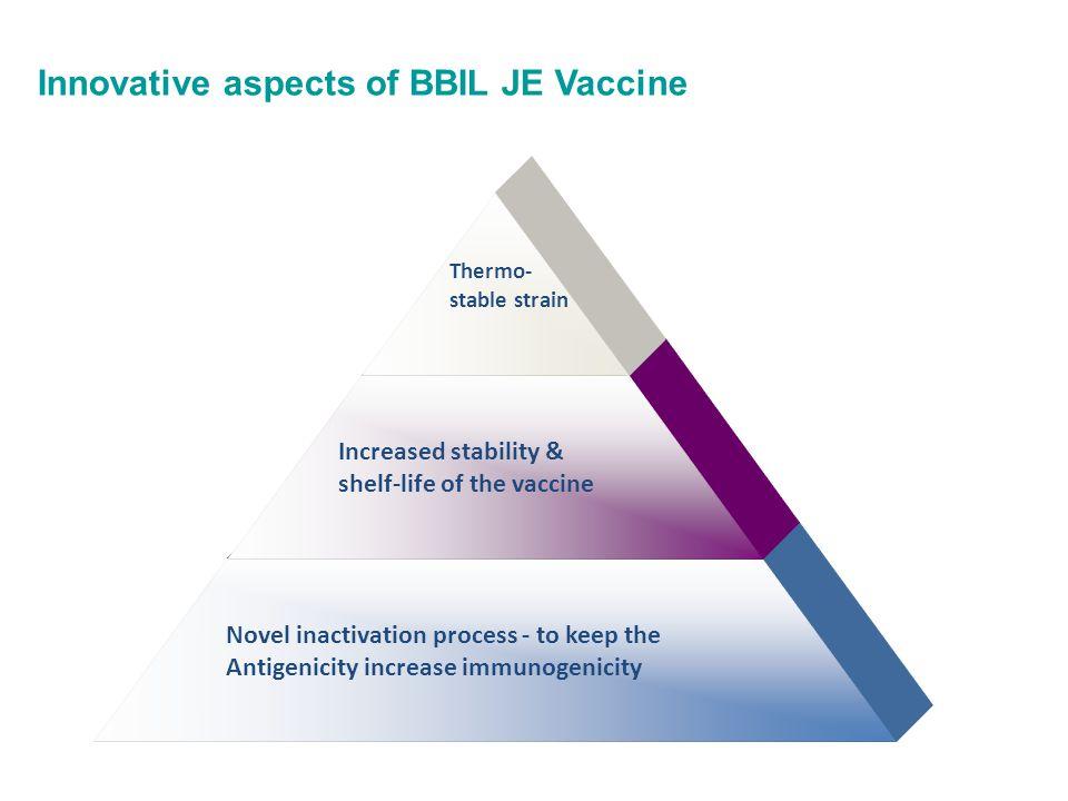 Innovative aspects of BBIL JE Vaccine