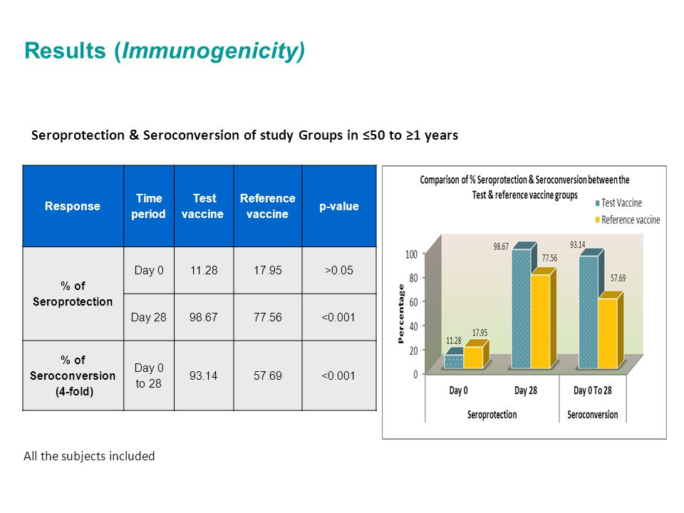 Results (Immunogenicity)