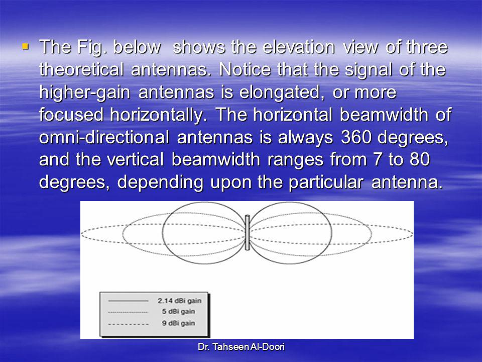 The Fig. below shows the elevation view of three theoretical antennas