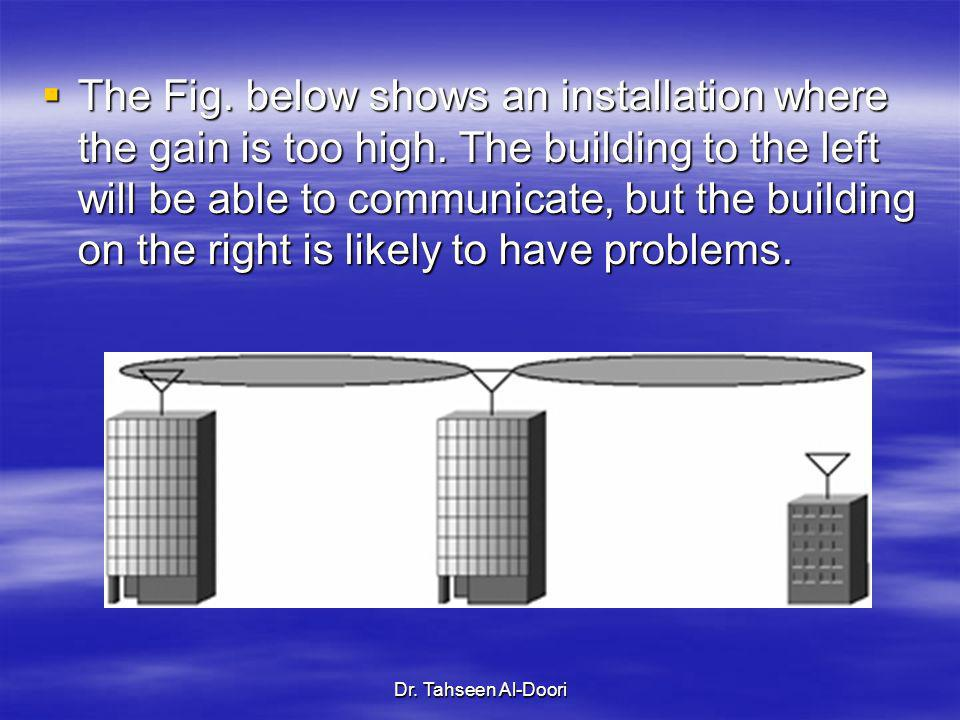 The Fig. below shows an installation where the gain is too high